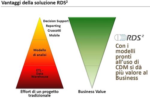 I vantaggi della soluzione RDS