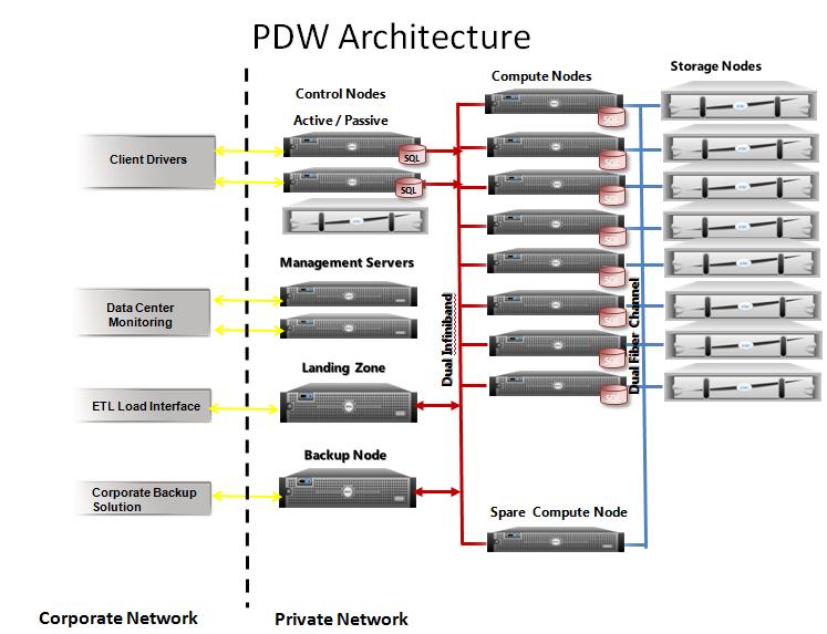 Microsoft Sql Server Data Warehouse Solution Business